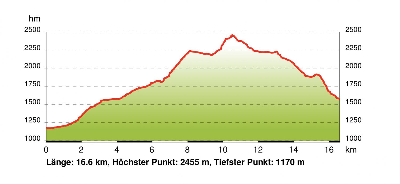 Höhendiagramm Gastein Trail Etappe 5